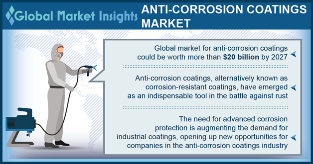 Anti-corrosion coatings Market