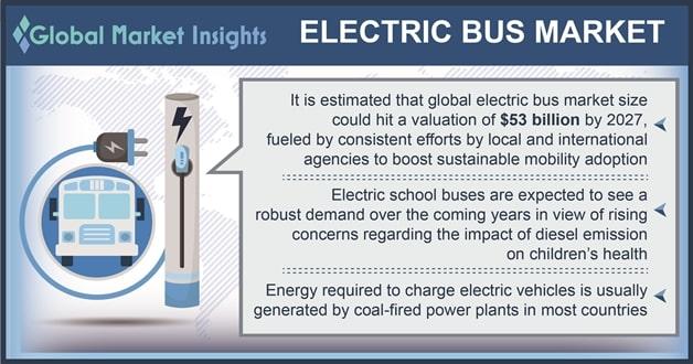 electric bus market