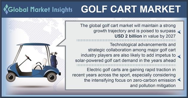 Golf carts market