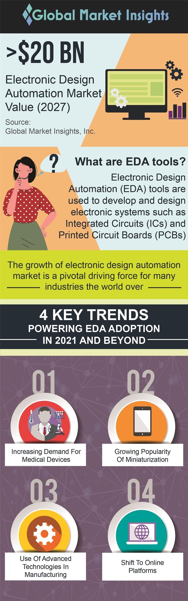 Electronic design automation market