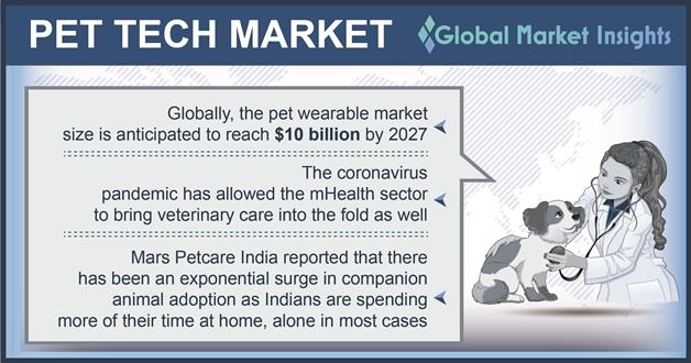 Pet Tech Market