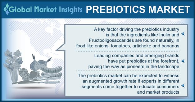 prebiotics market