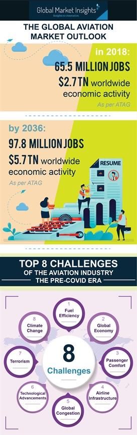 The Global Aviation Market