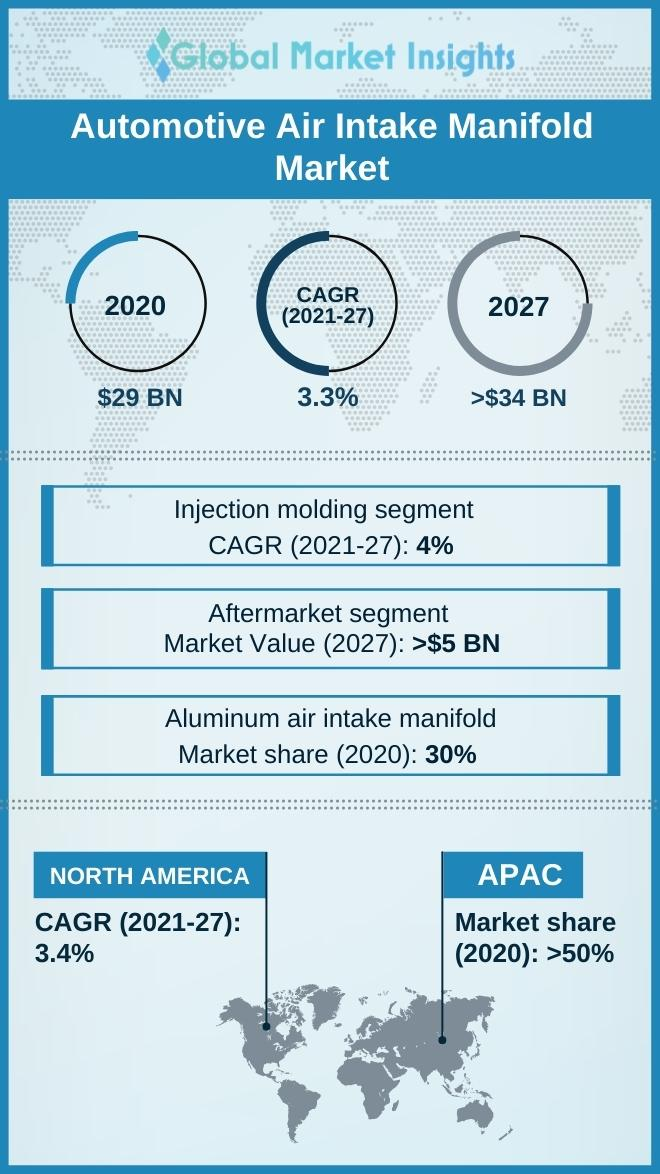 automotive air intake manifold market