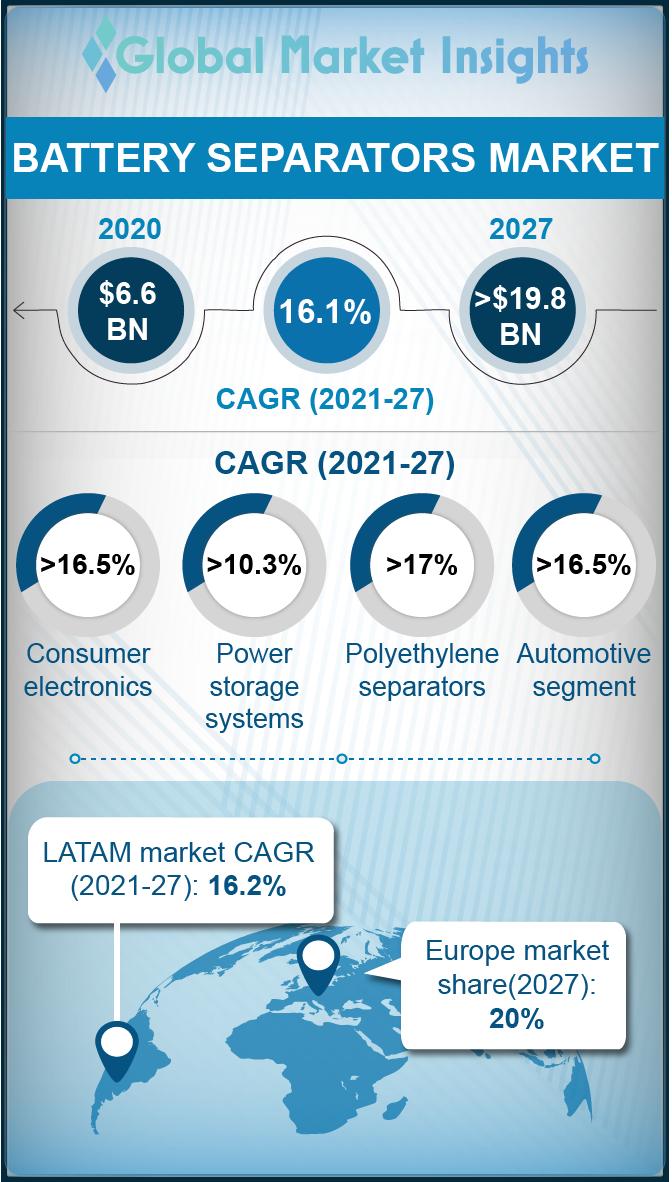 battery separators market