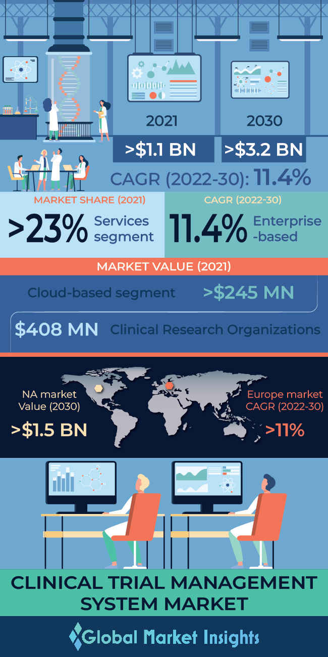 clinical trial management system ctms market