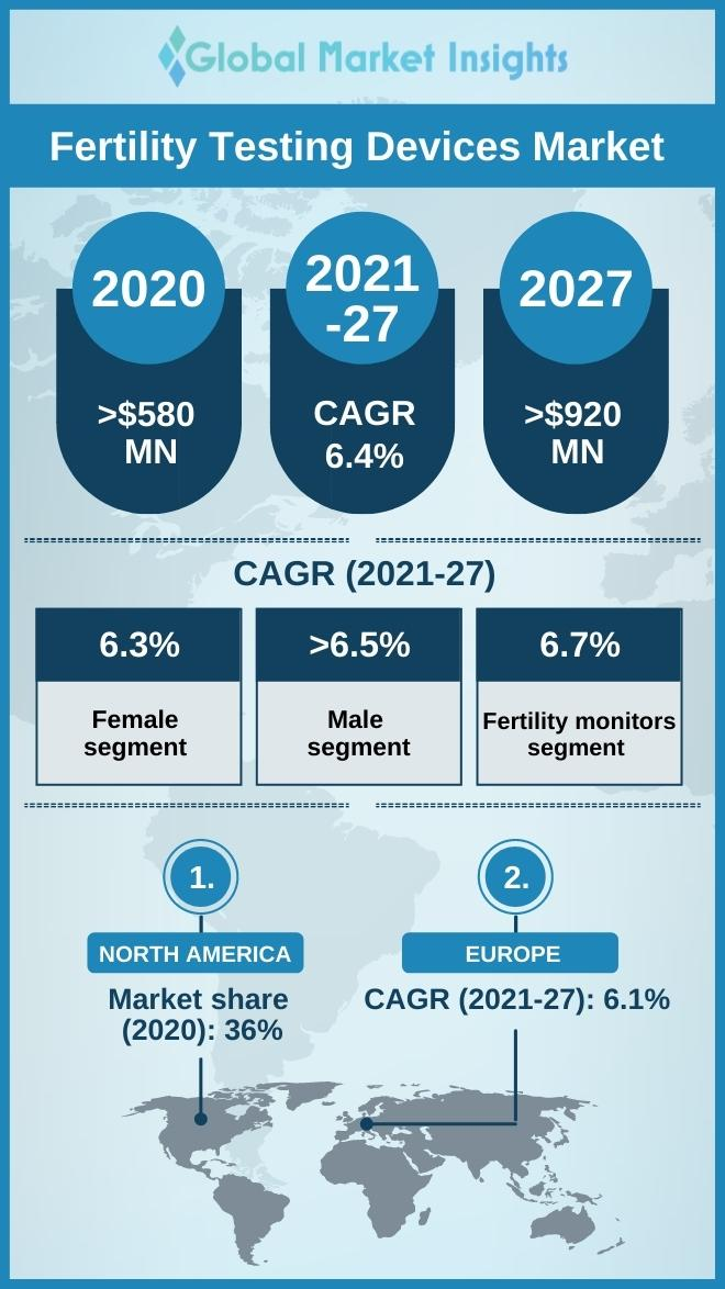 fertility testing devices market