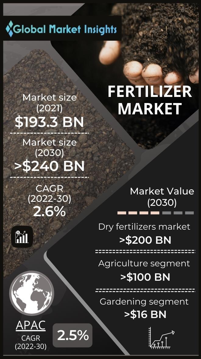 fertilizer market