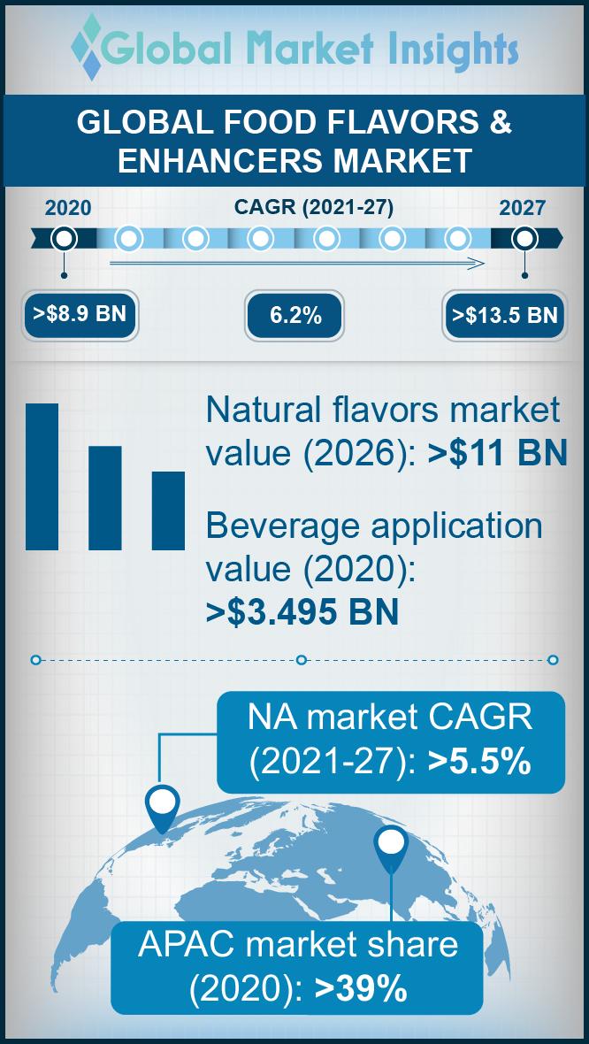 food flavors and enhancers market