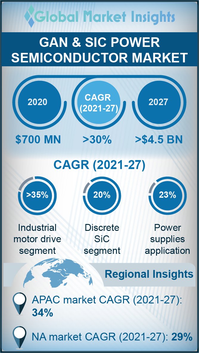 gan and sic power semiconductor market