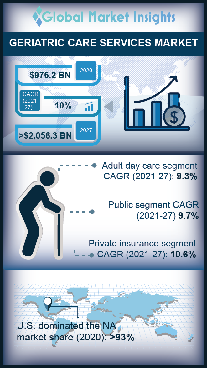 geriatric care services market report