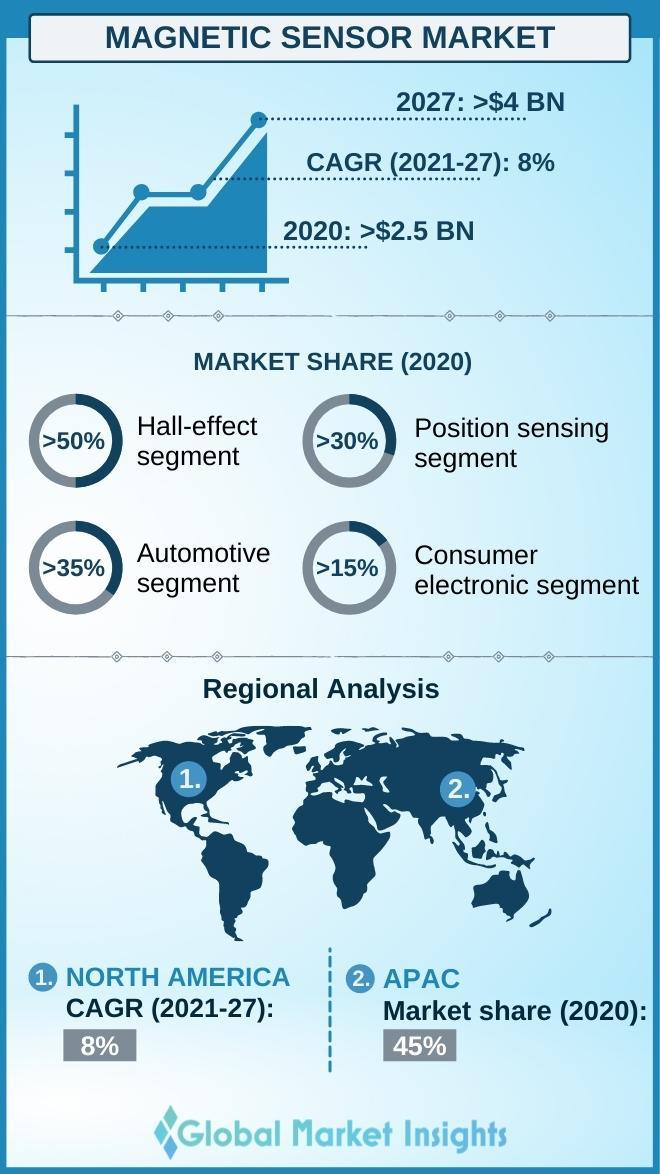 magnetic sensor market