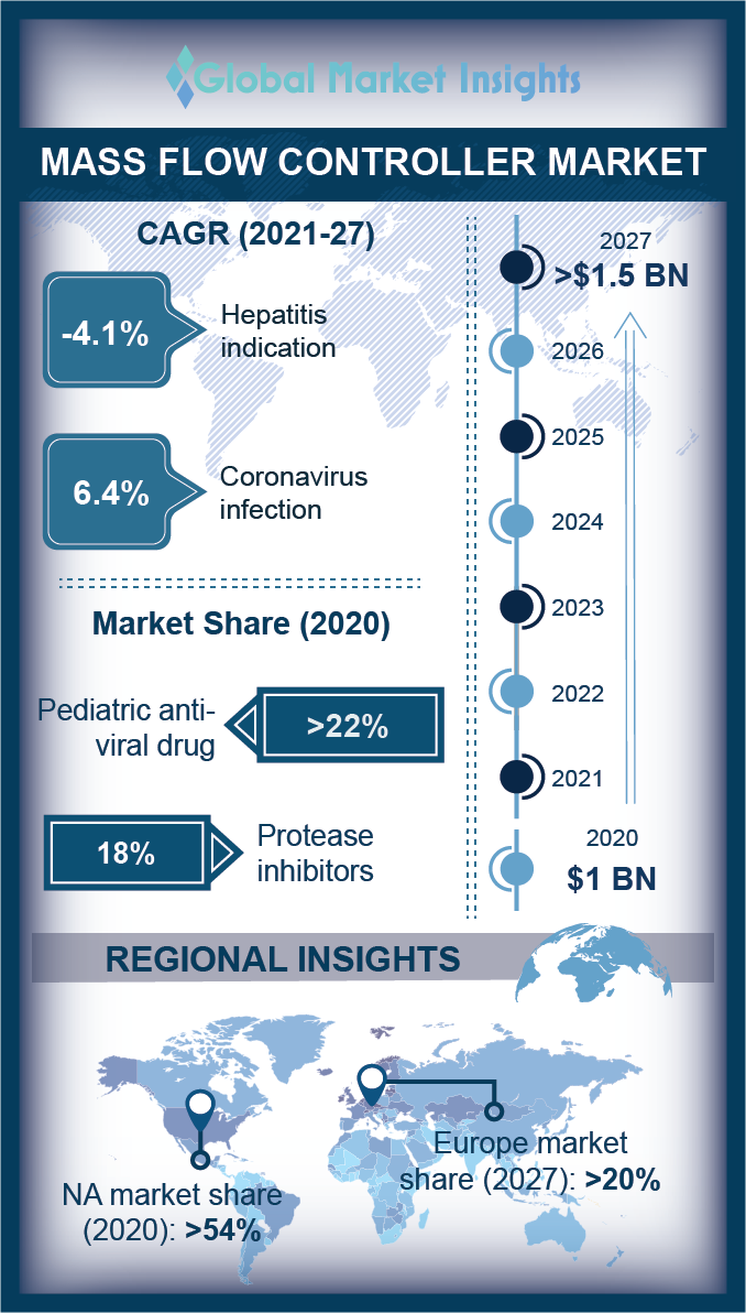 mass flow controller market