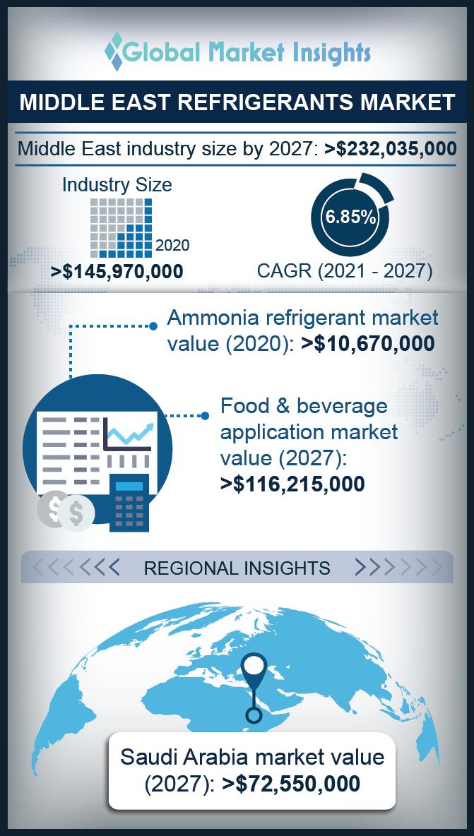 middle east refrigerants market