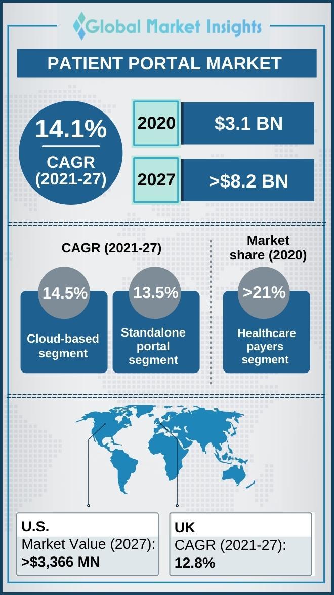 patient portal market