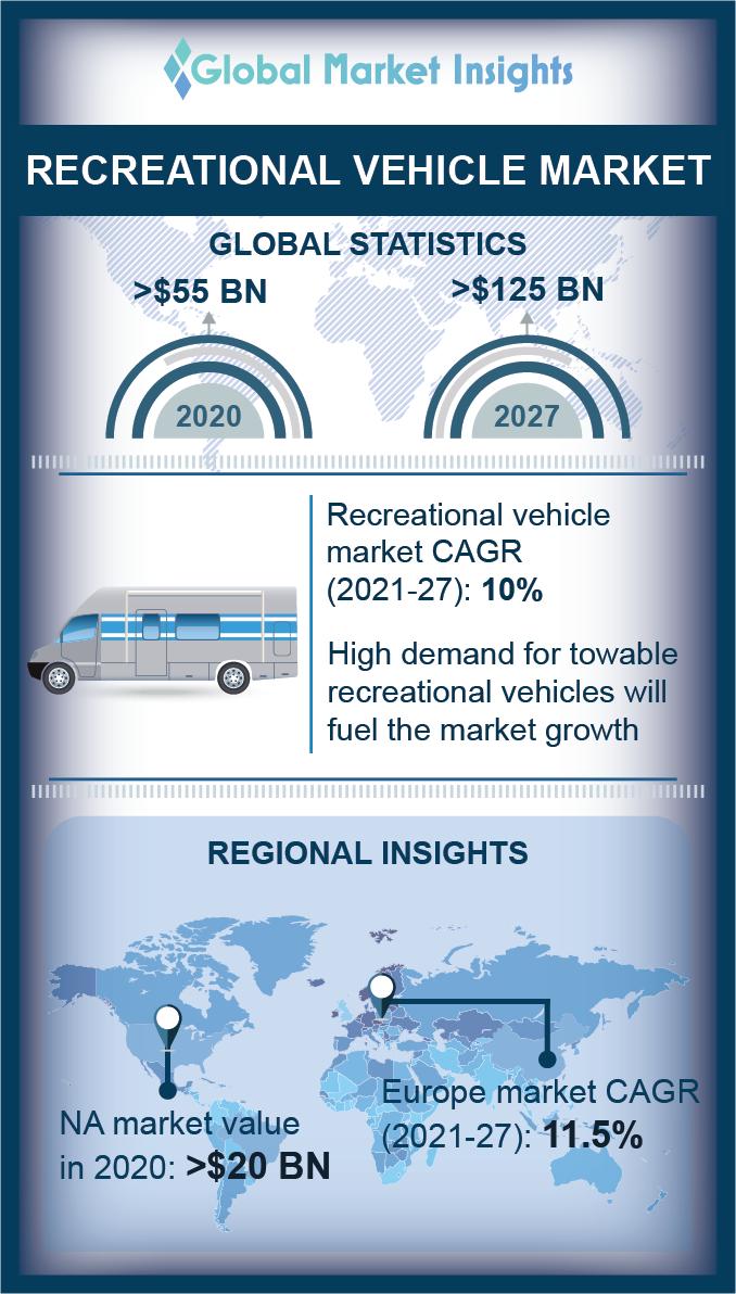 recreational vehicles market