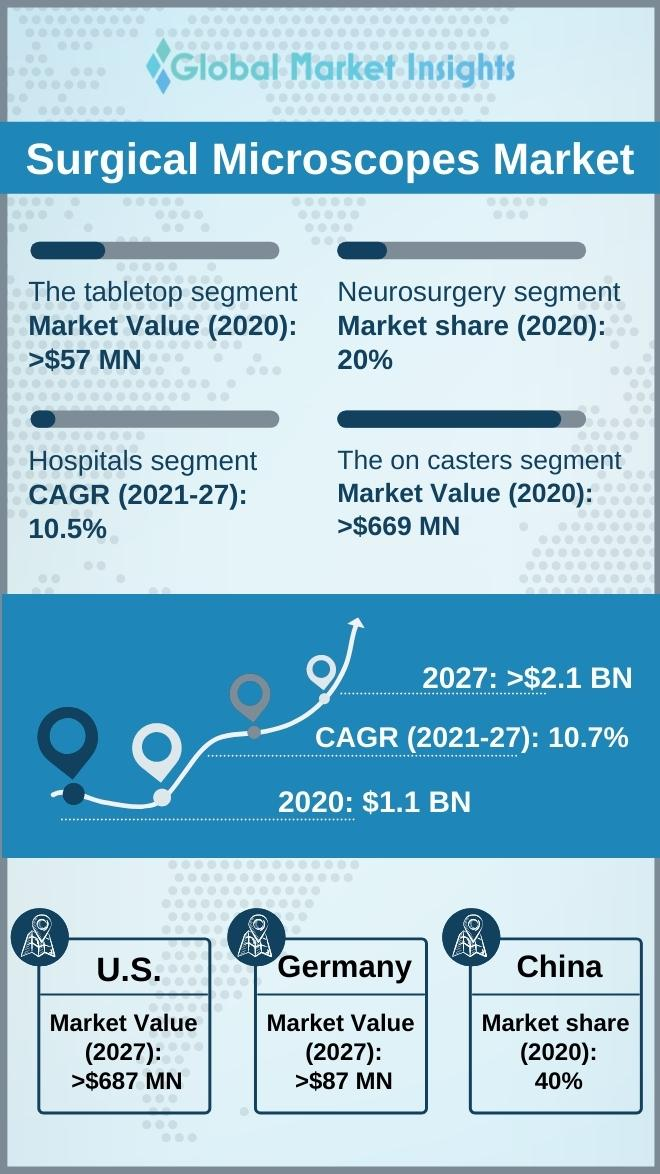 surgical microscope market