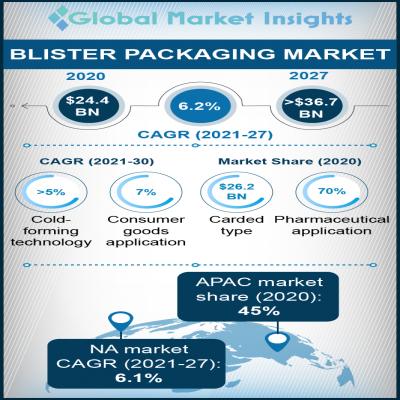 blister packaging market