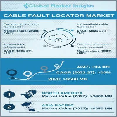 cable fault locator market