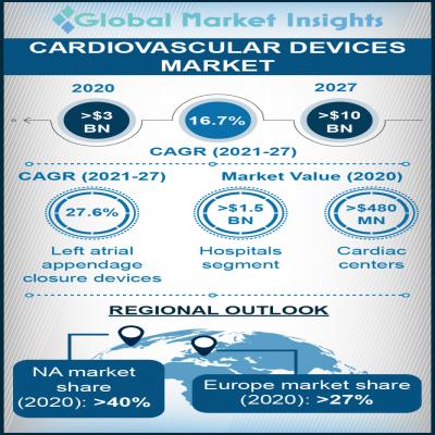 cardiovascular devices market