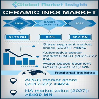 ceramic ink market