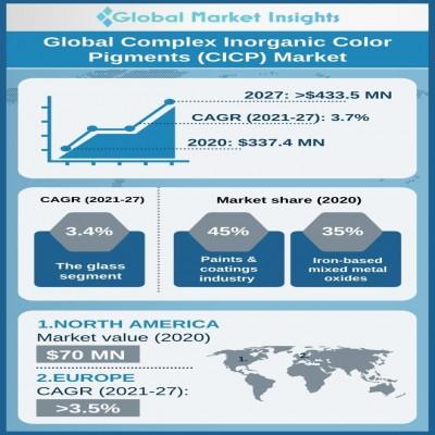 complex inorganic color pigments market