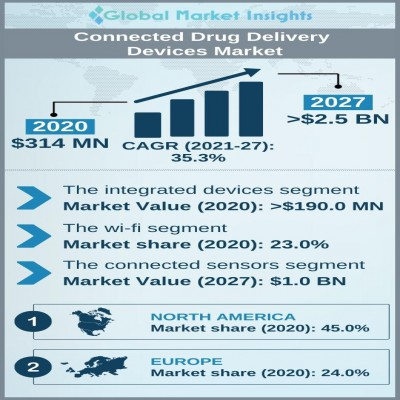 connected drug delivery devices market