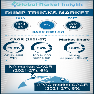 dump trucks market