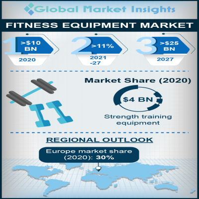 fitness equipment market report