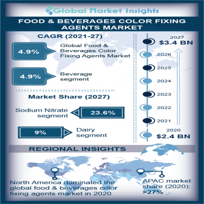 food and beverages color fixing agents market