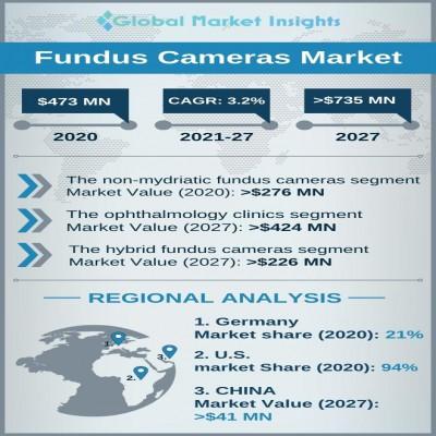 fundus cameras market