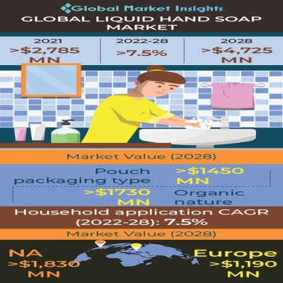 global liquid hand soap market