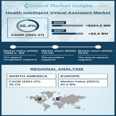 health intelligent virtual assistant market