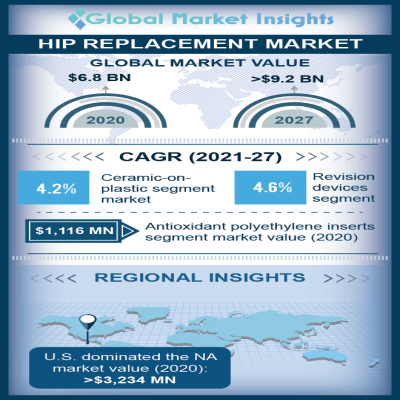 hip replacement market