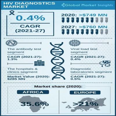 hiv diagnostics market