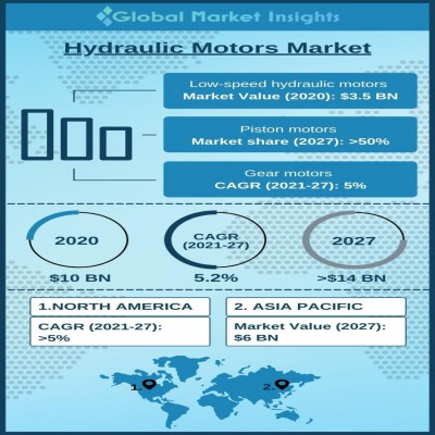 hydraulic motors market