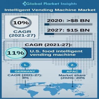 intelligent vending machine market