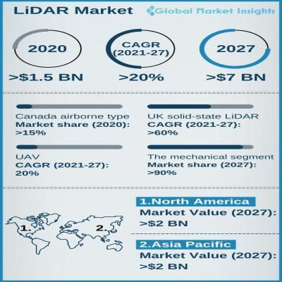 lidar light detection and ranging market