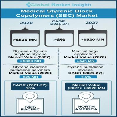 medical styrenic block copolymer market