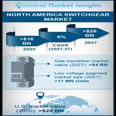 north america switchgear market