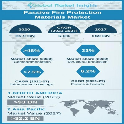 passive fire protection materials market