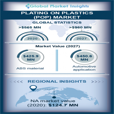 plating on plastics POP market