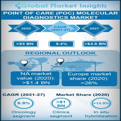 point of care poc molecular diagnostics market