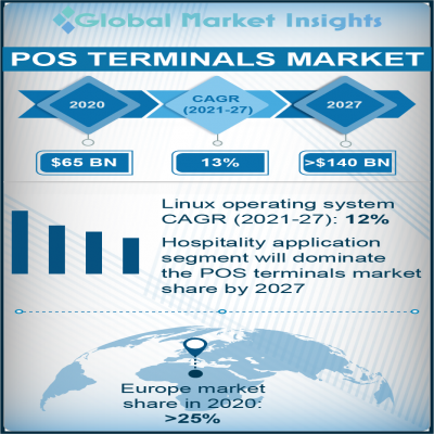 point of sale pos terminals market
