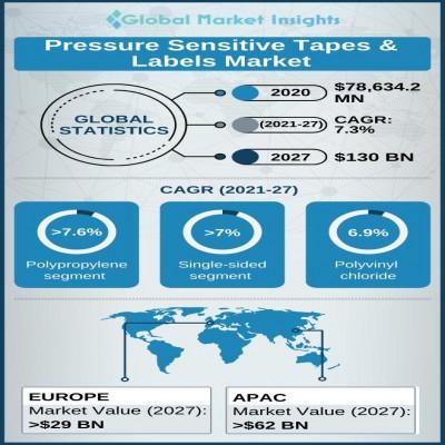 pressure sensitive tapes and labels market