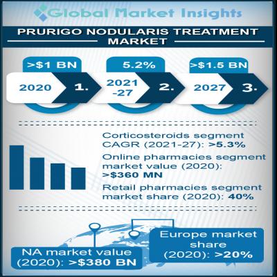 prurigo nodularis treatment market