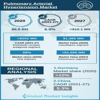 pulmonary arterial hypertension pha market