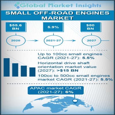 small off road engines market