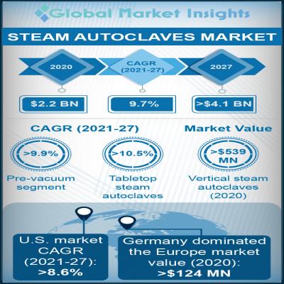 steam autoclaves market