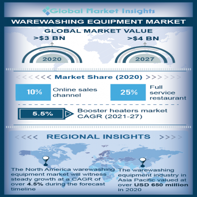 warewashing equipment market